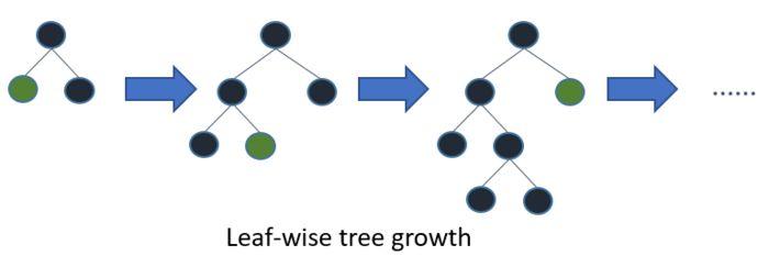 Leaf-wise tree growth