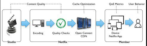 Netflix Streaming Supply Chain