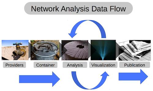 Network Analysis Data Flow