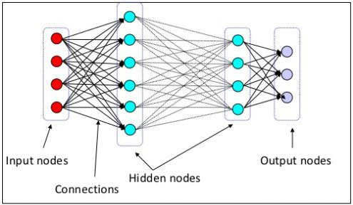 7 Steps to Understanding Deep Learning