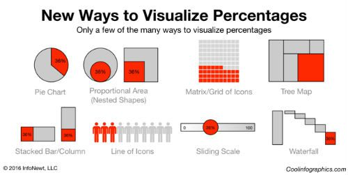 New ways to visualize percentages