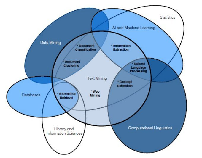 A framework for approaching textual data science tasks venn diagram ccuart Image collections