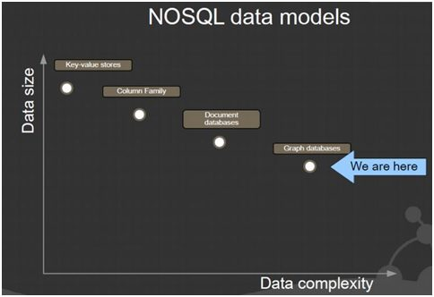nosql-data-models