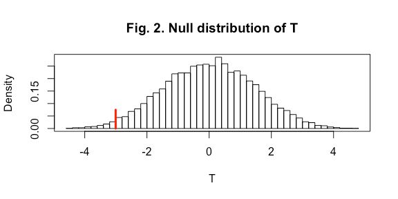 null distribution of t