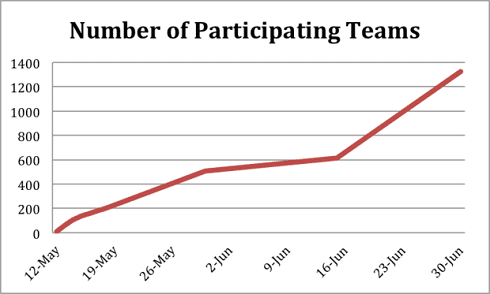number-of-participating-teams