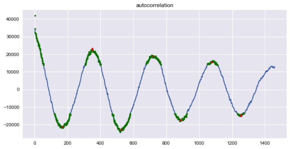 Numpy auto correlation