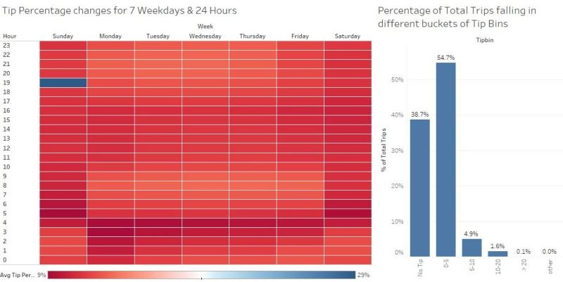 The Data Science of NYC Taxi Trips: An Analysis & Visualization