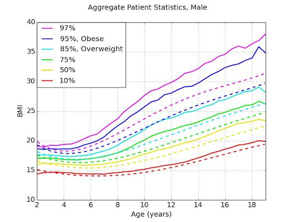 obesity-aggregate-analysis-male