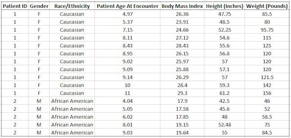 obesity-analysis-data-sample