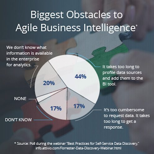 obstacles-for-agile-BI