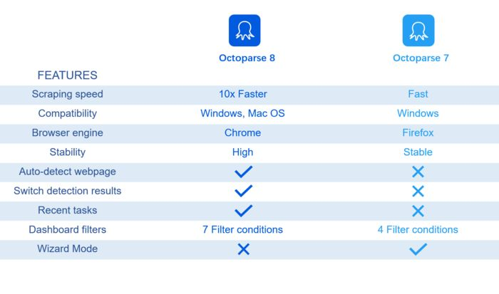 Data Extraction Software Octoparse 8 vs Octoparse 7: What's New