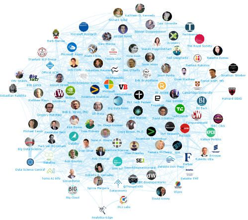 Top influencer relationship graph