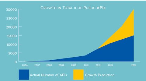 open-api-accelerate-big-data-analytics-1