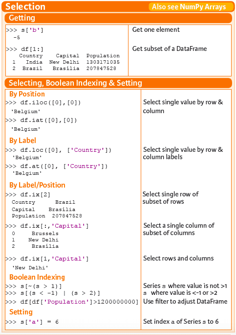 Pandas Cheat Sheet: Data Science and Data Wrangling in Python