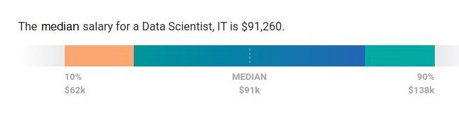 Median Salary for a Data Scientist, IT