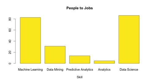 People and Jobs ratio in ML