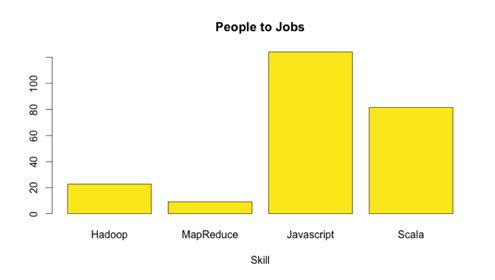 People and Jobs Ratio at Strata