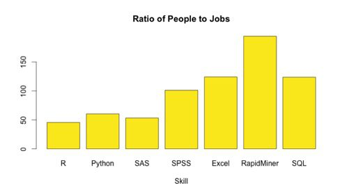 Ratio of People to Jobs for R, Python, SAS, SPSS ...