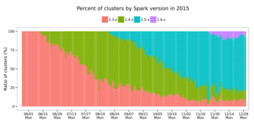 Percent of clusters by Spark version 2015