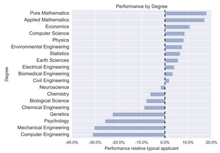 Performance Vs Degree