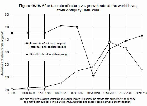 Piketty Capital Return Rate