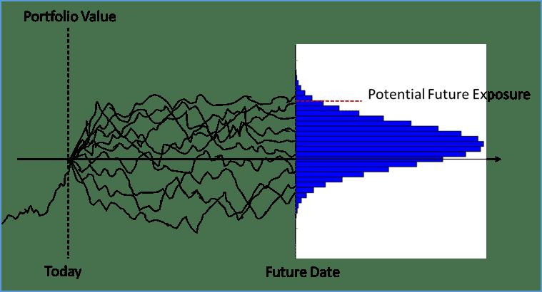 potential-future-exposure-calculation