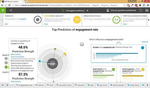 predictors_ibm_watson_analytics_project