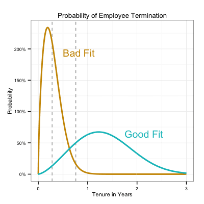 Probability of employee termination vs tenure