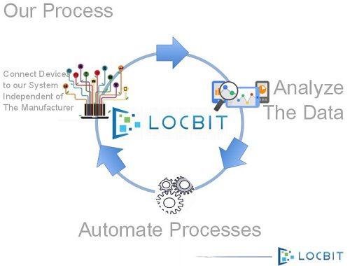 process-locbit