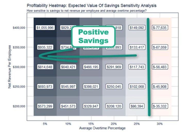 Profitability heatmap