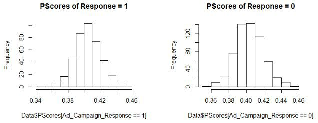 Propensity Score Matching in R