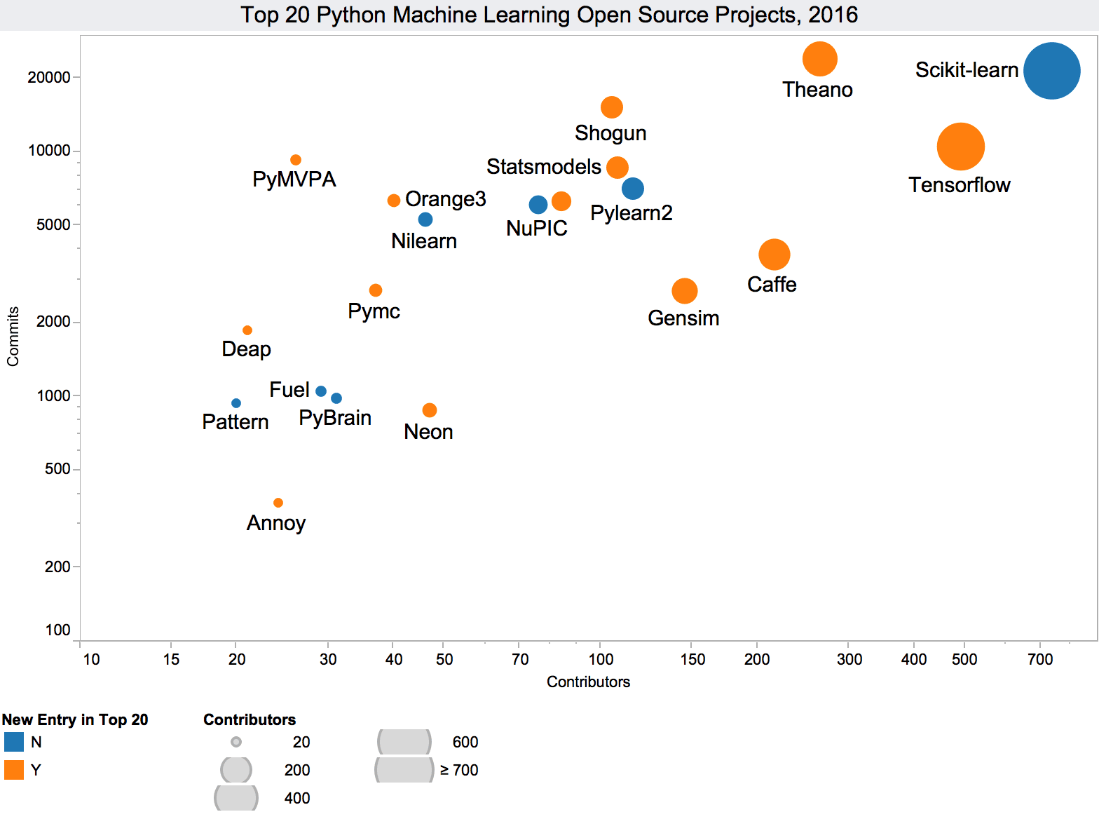 Top tweets, Nov 16-22: Top 20 #Python #MachineLearning #OpenSource Projects; Shortcomings of #DeepLearning