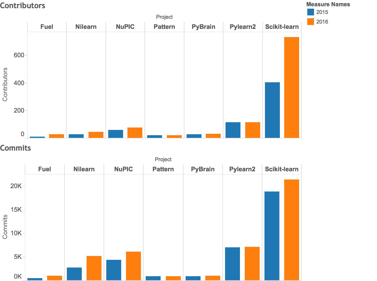 python-top20-2016-comparison