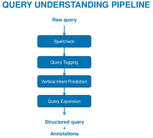 LinkedIn - Query Understanding Pipeline