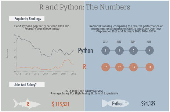 R vs Python for Data Science: The Winner is …