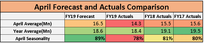 April forecast and actuals seasonality