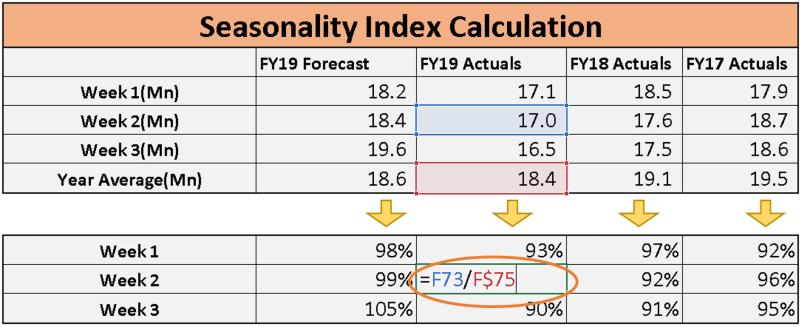 Seasonality index calculation