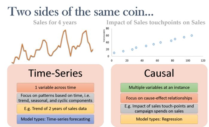 Description of time-series and causal models