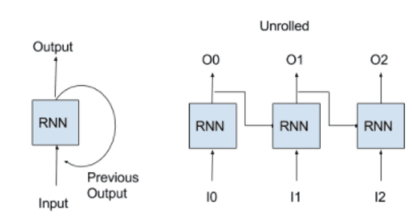 Going deeper with recurrent networks: Sequence to Bag of Words Model