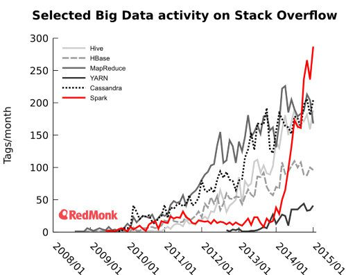 Stack Overflow Big Data activity