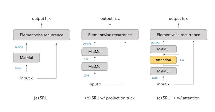ASAPP - Figure 1: An illustration of SRU and SRU++ networks. (a) the original SRU network, (b) the SRU variant using a projection trick to reduce the number of parameters, experimented in Lei et al. (2018), and (c) SRU++ proposed in this work. Numbers indicate the hidden size of intermediate inputs / outputs. A more detailed description of SRU and SRU++ is provided in our paper.