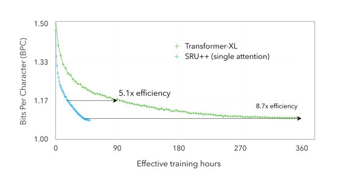 ASAPP - Figure 2: Dev BPC on Enwik8 dataset vs GPU hours used for training. The SRU++ and Transformer-XL model both have 41-42M parameters and are trained with fp32 precision and comparable settings (such as learning rate).