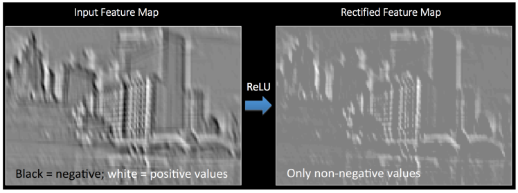 Understanding Deep Convolutional Neural Networks with a