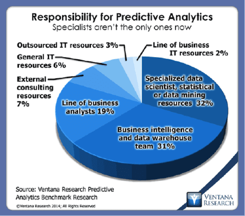Responsibilities of Preditive Analytics