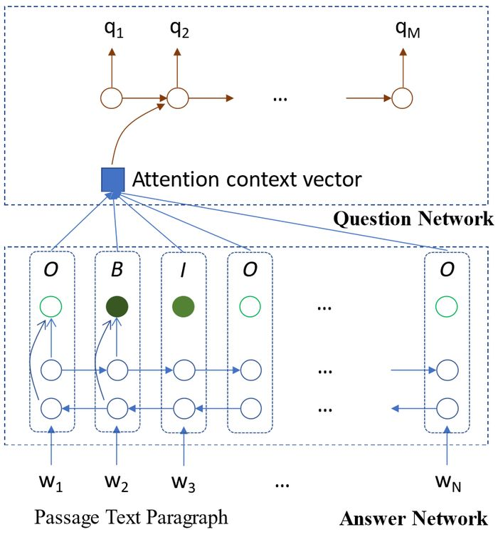 Neural networks read