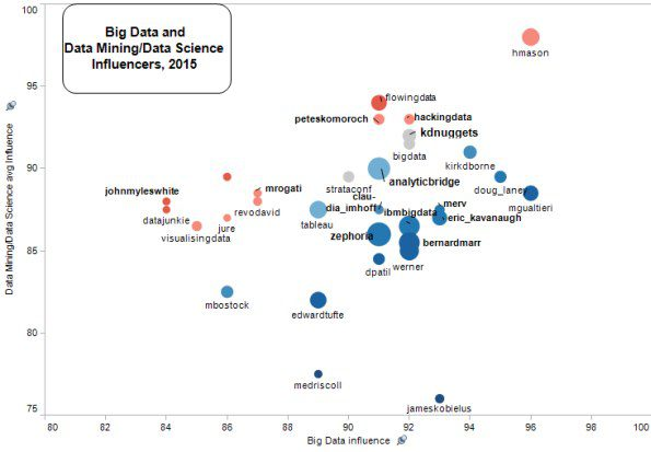 Top Big Data, Data Science Influencers