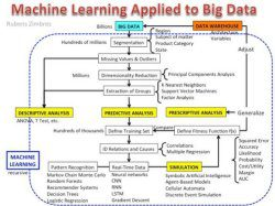 Top Stories, Jul 17-23: Machine Learning Applied to Big Data, Explained; 5 Free Resources for Getting Started with Deep Learning for Natural Language Processing