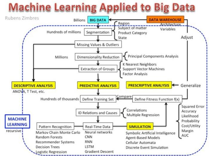 Machine Learning Applied to Big Data, Explained