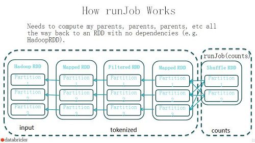 runJob-working