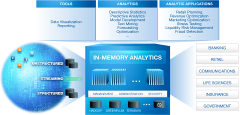 sas-in-memory-analytics